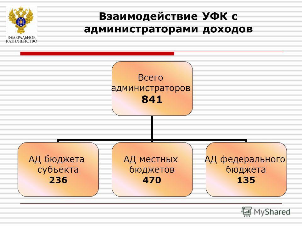 Взаимодействие УФК с администраторами доходов Всего администраторов 841 АД бюджета субъекта 236 АД местных бюджетов 470 АД федерального бюджета 135