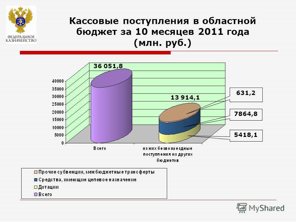 Кассовые поступления в областной бюджет за 10 месяцев 2011 года (млн. руб.) 36 051,8 631,2 7864,8 5418,1 13 914,1