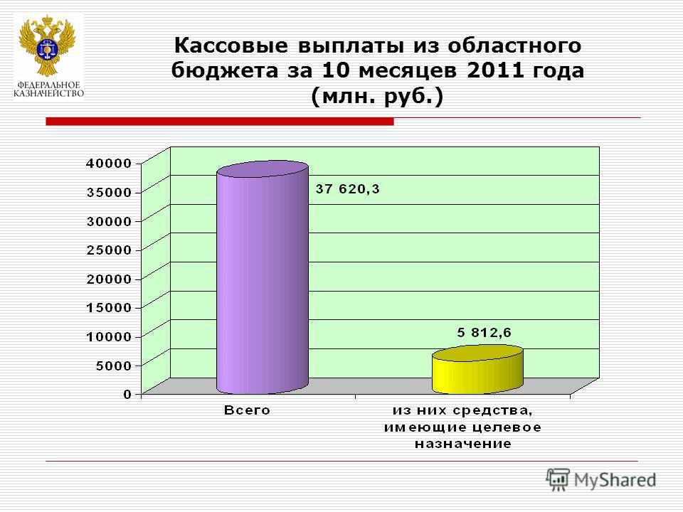 Кассовые выплаты из областного бюджета за 10 месяцев 2011 года (млн. руб.)