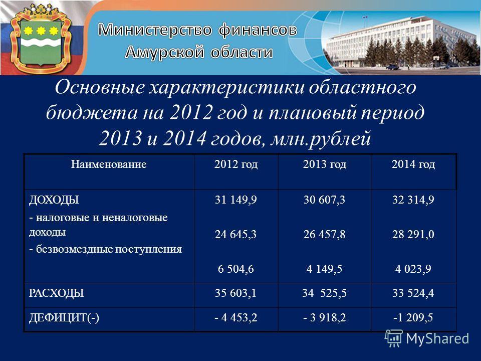 Основные характеристики областного бюджета на 2012 год и плановый период 2013 и 2014 годов, млн.рублей Наименование2012 год2013 год2014 год ДОХОДЫ - налоговые и неналоговые доходы - безвозмездные поступления 31 149,9 24 645,3 6 504,6 30 607,3 26 457,