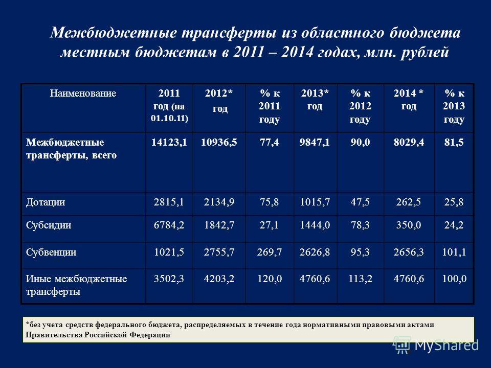 8 Межбюджетные трансферты из областного бюджета местным бюджетам в 2011 – 2014 годах, млн. рублей Наименование2011 год (на 01.10.11) 2012* год % к 2011 году 2013* год % к 2012 году 2014 * год % к 2013 году Межбюджетные трансферты, всего 14123,110936,