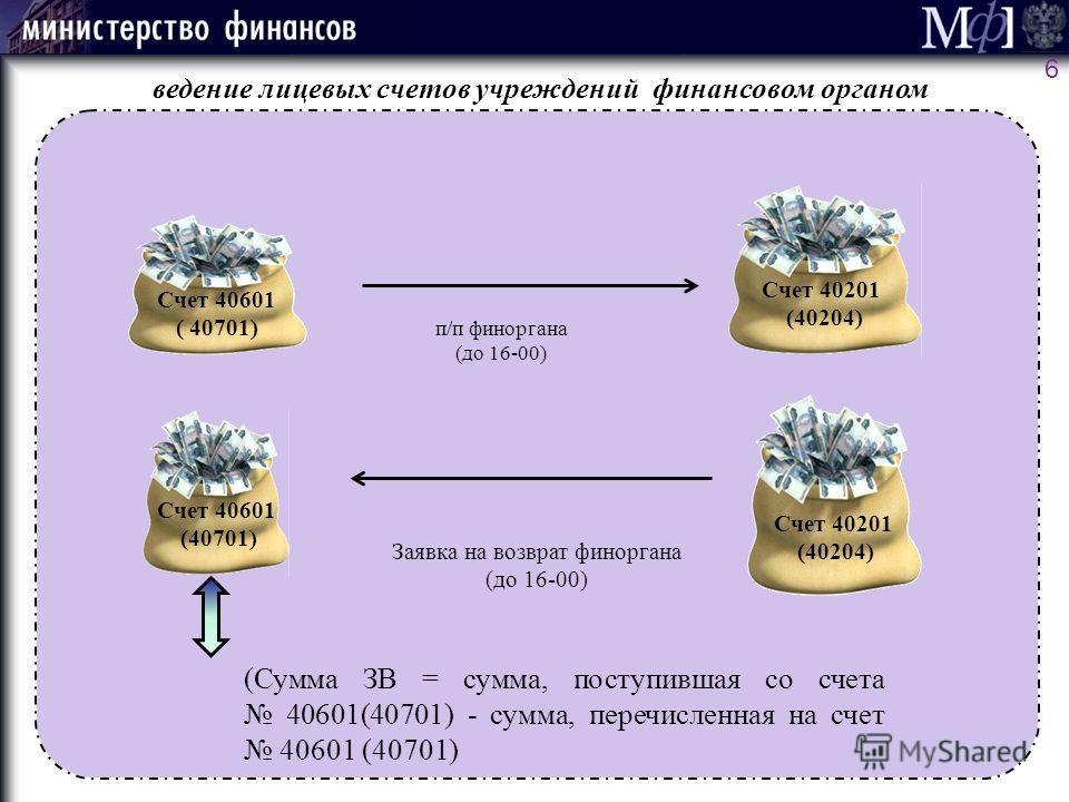 Счет 40601 ( 40701) Счет 40201 (40204) Счет 40601 (40701) Счет 40201 (40204) ведение лицевых счетов учреждений финансовом органом п/п финоргана (до 16-00) Заявка на возврат финоргана (до 16-00) (Сумма ЗВ = сумма, поступившая со счета 40601(40701) - с