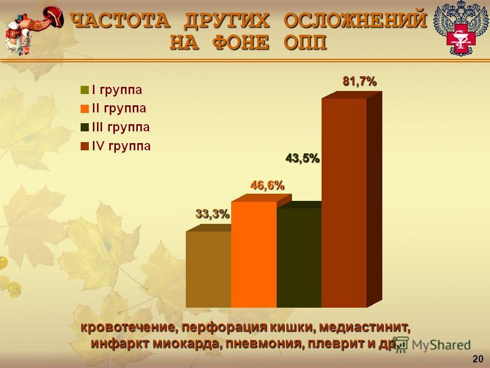 ЧАСТОТА ДРУГИХ ОСЛОЖНЕНИЙ НА ФОНЕ ОПП 81,7% 43,5% 46,6% 33,3% кровотечение, перфорация кишки, медиастинит, инфаркт миокарда, пневмония, плеврит и др. 20