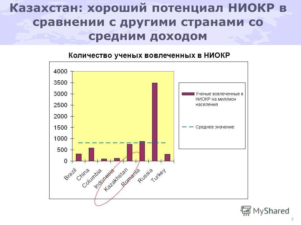 3 Казахстан: хороший потенциал НИОКР в сравнении с другими странами со средним доходом Количество ученых вовлеченных в НИОКР (на миллион населения)