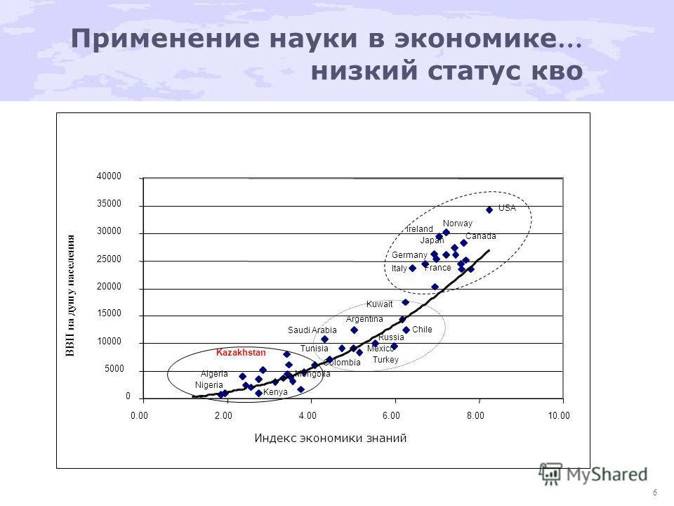 6 Применение науки в экономике … низкий статус кво Индекс экономики знаний