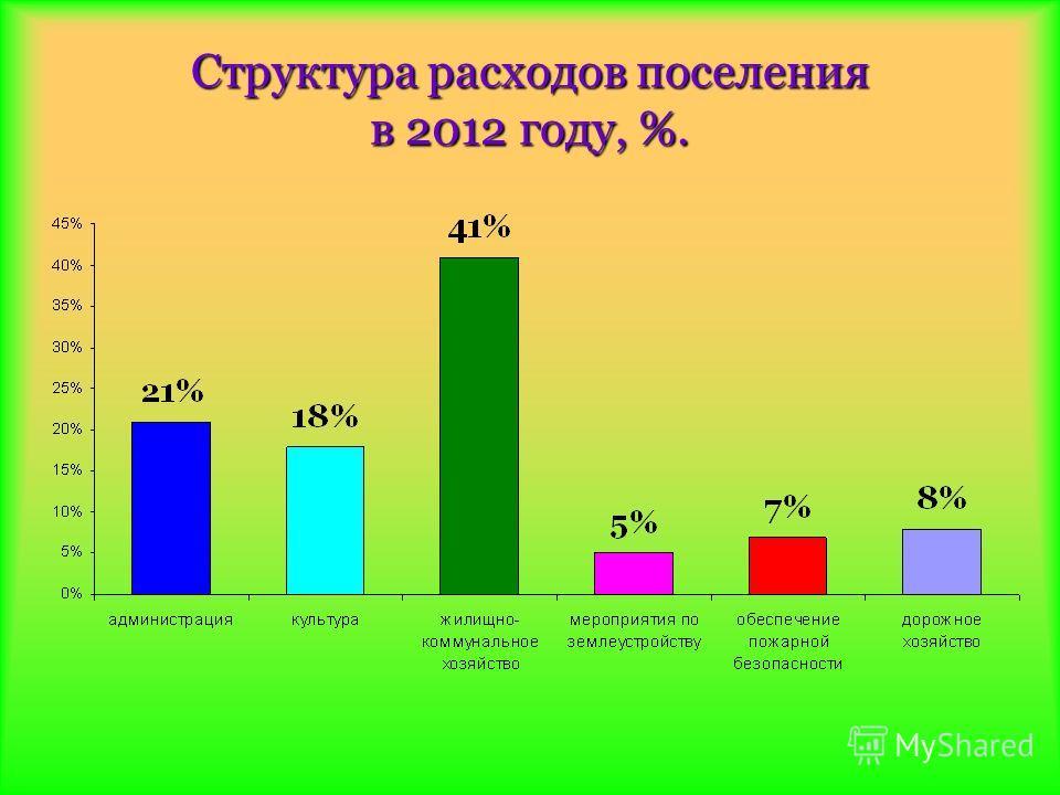 Структура расходов поселения в 2012 году, %.