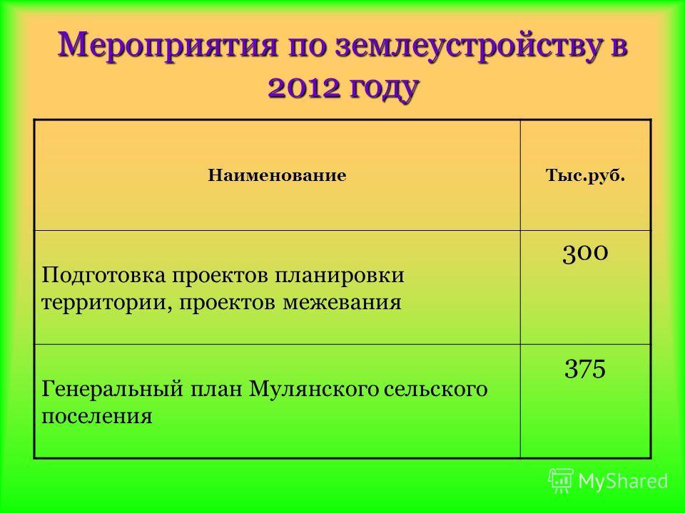 Мероприятия по землеустройству в 2012 году НаименованиеТыс.руб. Подготовка проектов планировки территории, проектов межевания 300 Генеральный план Мулянского сельского поселения 375