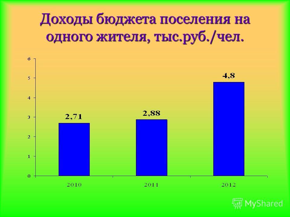 Доходы бюджета поселения на одного жителя, тыс.руб./чел.