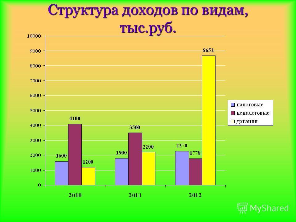 Структура доходов по видам, тыс.руб.