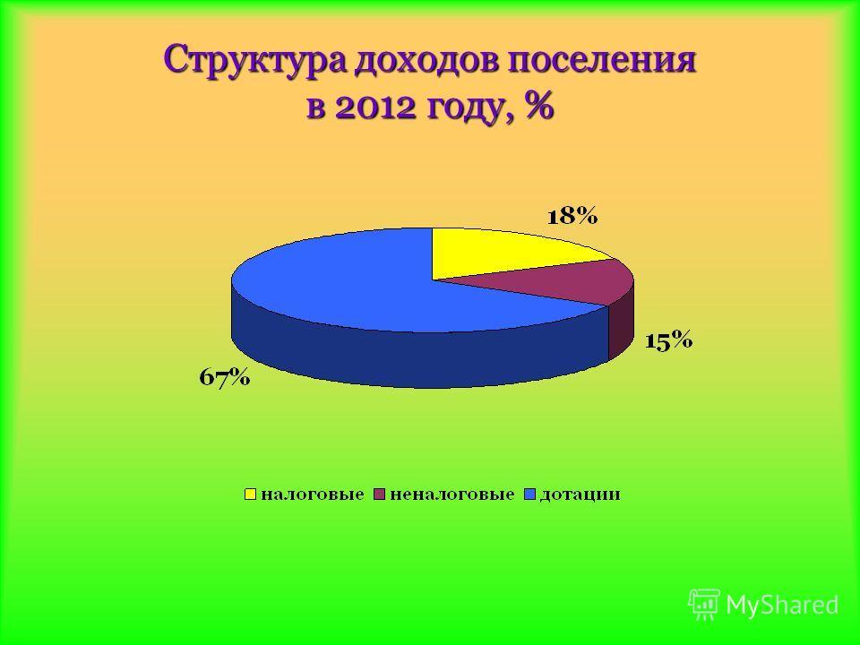 Структура доходов поселения в 2012 году, %