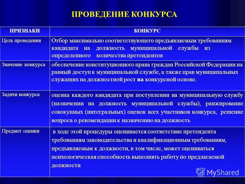 ПРИЗНАКИКОНКУРС Цель проведения Отбор максимально соответствующего предъявляемым требованиям кандидата на должность муниципальной службы из определенного количества претендентов Значение конкурса обеспечение конституционного права граждан Российской