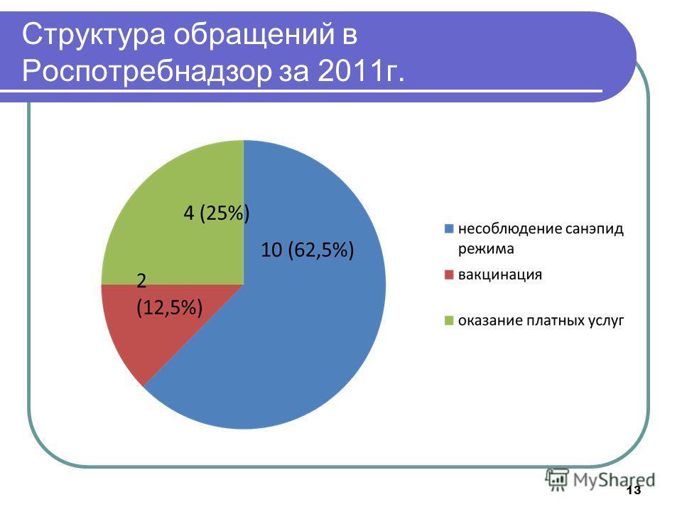 13 Структура обращений в Роспотребнадзор за 2011г.
