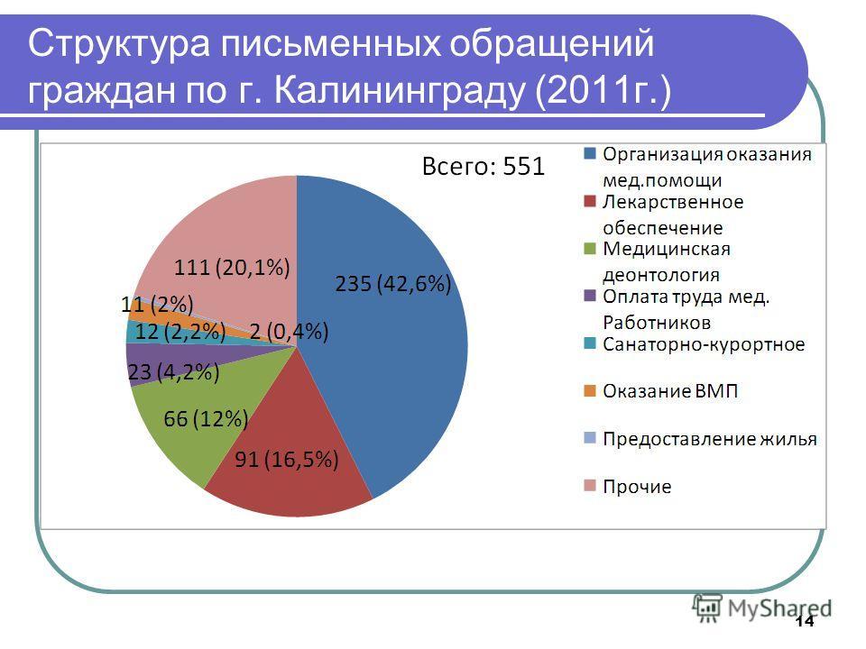 14 Структура письменных обращений граждан по г. Калининграду (2011г.)