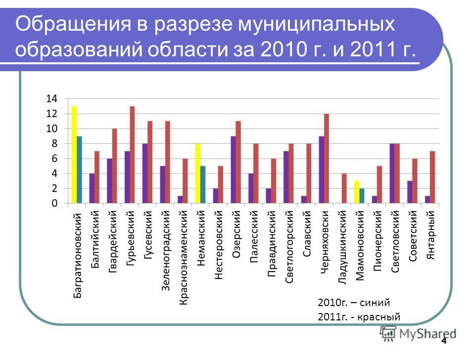 4 Обращения в разрезе муниципальных образований области за 2010 г. и 2011 г. 2010г. – синий 2011г. - красный