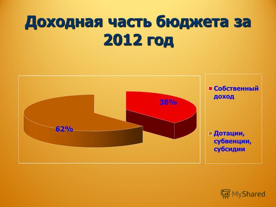 Доходная часть бюджета за 2012 год