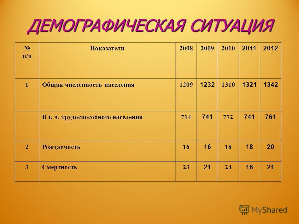 ДЕМОГРАФИЧЕСКАЯ СИТУАЦИЯ п/п Показатели200820092010 20112012 1Общая численность населения1209 1232 1310 13211342 В т. ч. трудоспособного населения714 741 772 741761 2Рождаемость16 18 20 3Смертность23 21 24 1621