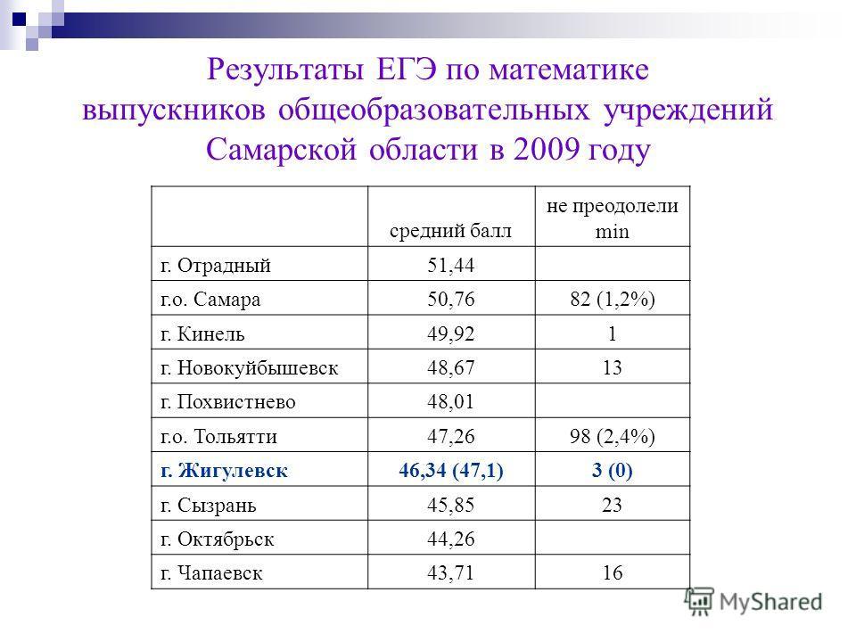 Результаты ЕГЭ по математике выпускников общеобразовательных учреждений Самарской области в 2009 году средний балл не преодолели min г. Отрадный51,44 г.о. Самара50,7682 (1,2%) г. Кинель49,921 г. Новокуйбышевск48,6713 г. Похвистнево48,01 г.о. Тольятти