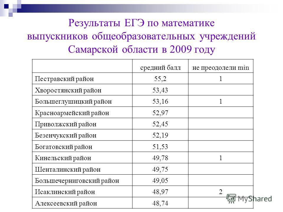 Итоги егэ по биологии и химии 2016 пермский край последние новости - 72d9b