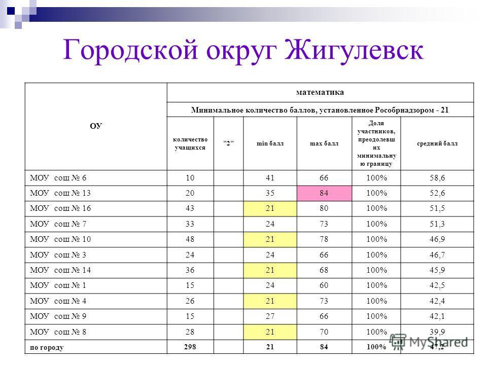 Городской округ Жигулевск ОУ математика Минимальное количество баллов, установленное Рособрнадзором - 21 количество учащихся