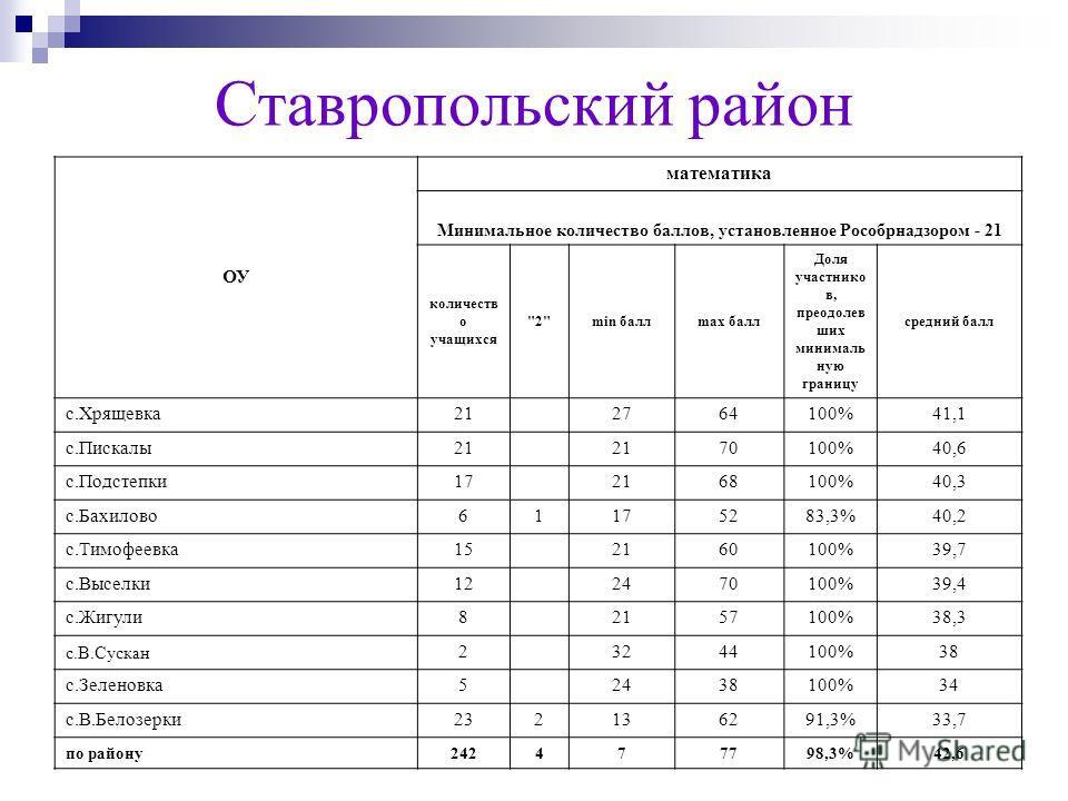 Ставропольский район ОУ математика Минимальное количество баллов, установленное Рособрнадзором - 21 количеств о учащихся