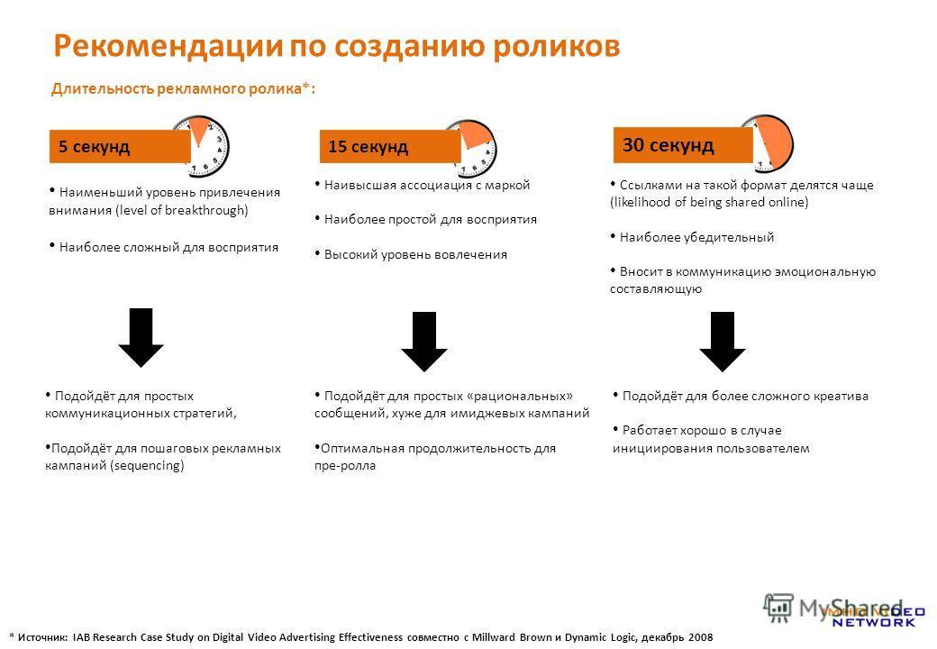 Рекомендации по созданию роликов Длительность рекламного ролика*: Наивысшая ассоциация с маркой Наиболее простой для восприятия Высокий уровень вовлечения Подойдёт для простых коммуникационных стратегий, Подойдёт для пошаговых рекламных кампаний (seq