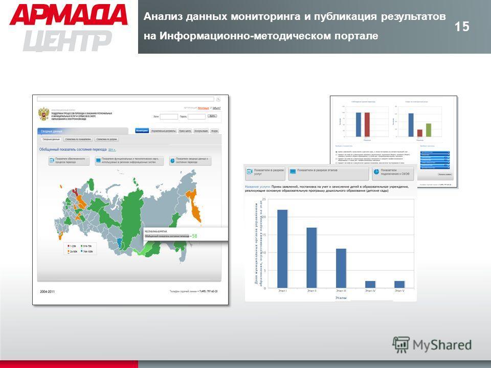 15 Анализ данных мониторинга и публикация результатов на Информационно-методическом портале