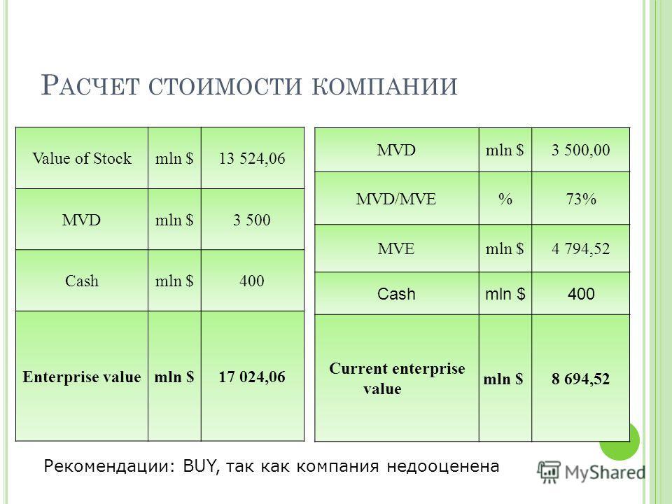Р АСЧЕТ СТОИМОСТИ КОМПАНИИ Value of Stockmln $13 524,06 MVDmln $3 500 Cashmln $400 Enterprise valuemln $17 024,06 MVDmln $3 500,00 MVD/MVE%73% MVEmln $4 794,52 Cashmln $400 Current enterprise value mln $ 8 694,52 Рекомендации: BUY, так как компания н