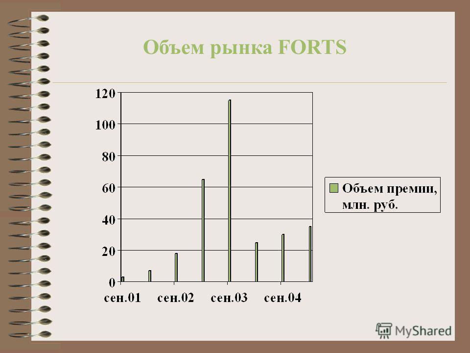 Объем рынка FORTS