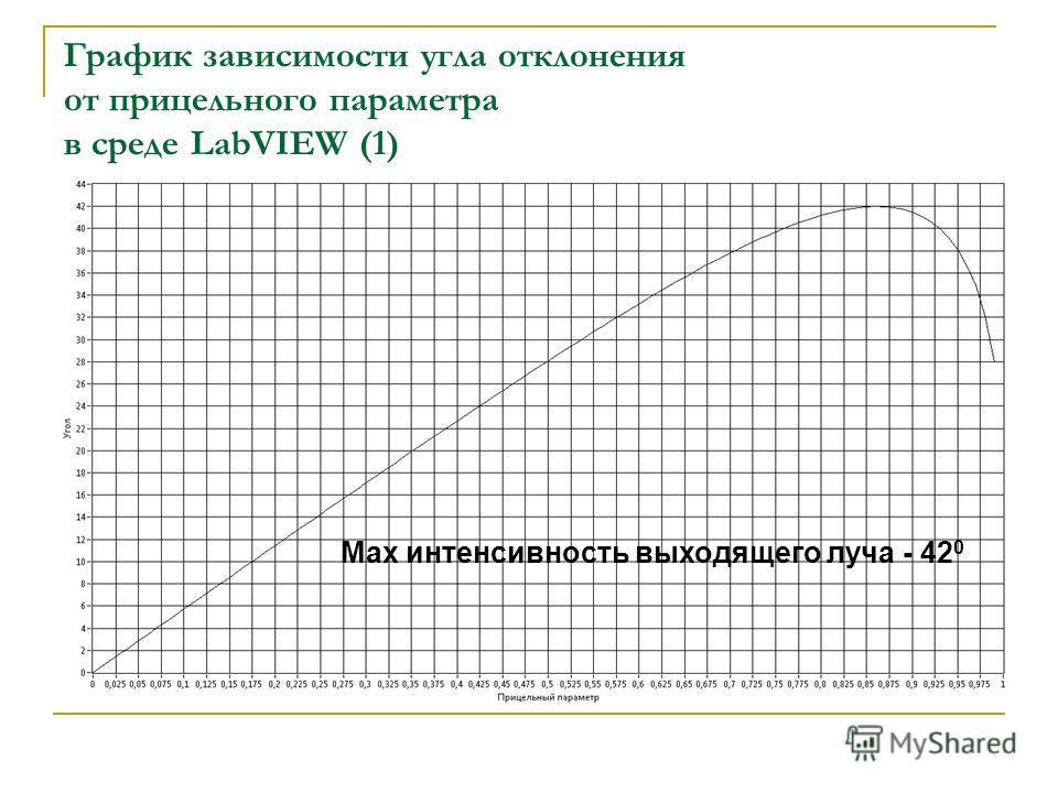 График зависимости угла отклонения от прицельного параметра в среде LabVIEW (1) Max интенсивность выходящего луча - 42 0