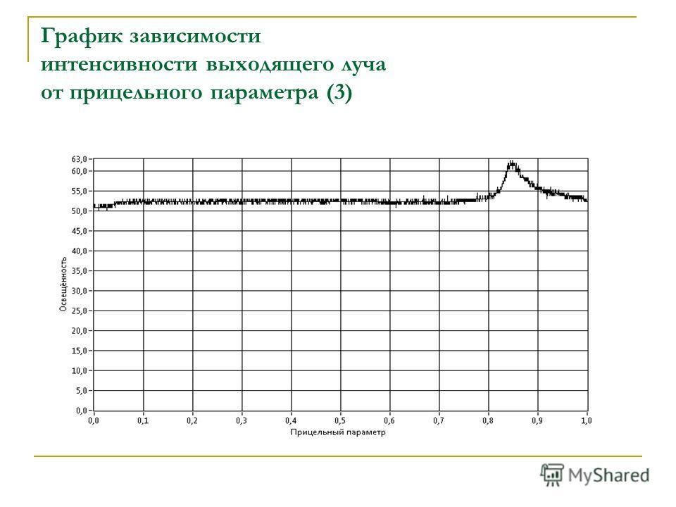 График зависимости интенсивности выходящего луча от прицельного параметра (3)