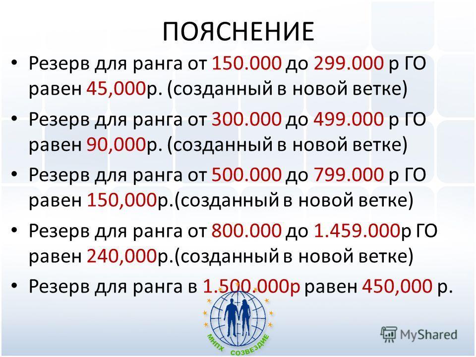 ПОЯСНЕНИЕ Резерв для ранга от 150.000 до 299.000 р ГО равен 45,000р. (созданный в новой ветке) Резерв для ранга от 300.000 до 499.000 р ГО равен 90,000р. (созданный в новой ветке) Резерв для ранга от 500.000 до 799.000 р ГО равен 150,000р.(созданный