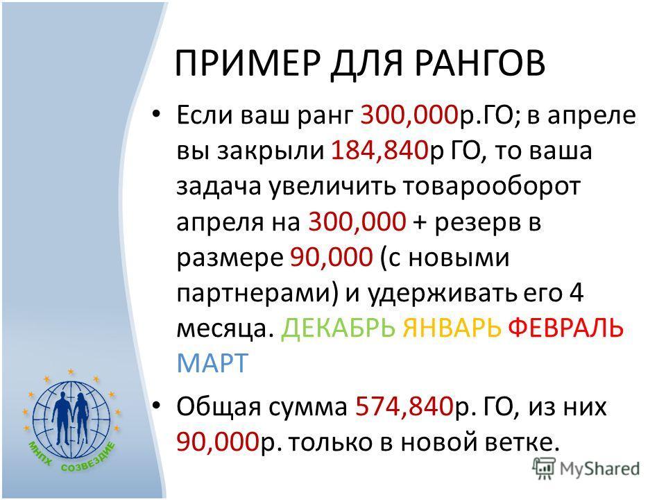 ПРИМЕР ДЛЯ РАНГОВ Если ваш ранг 300,000р.ГО; в апреле вы закрыли 184,840р ГО, то ваша задача увеличить товарооборот апреля на 300,000 + резерв в размере 90,000 (с новыми партнерами) и удерживать его 4 месяца. ДЕКАБРЬ ЯНВАРЬ ФЕВРАЛЬ МАРТ Общая сумма 5