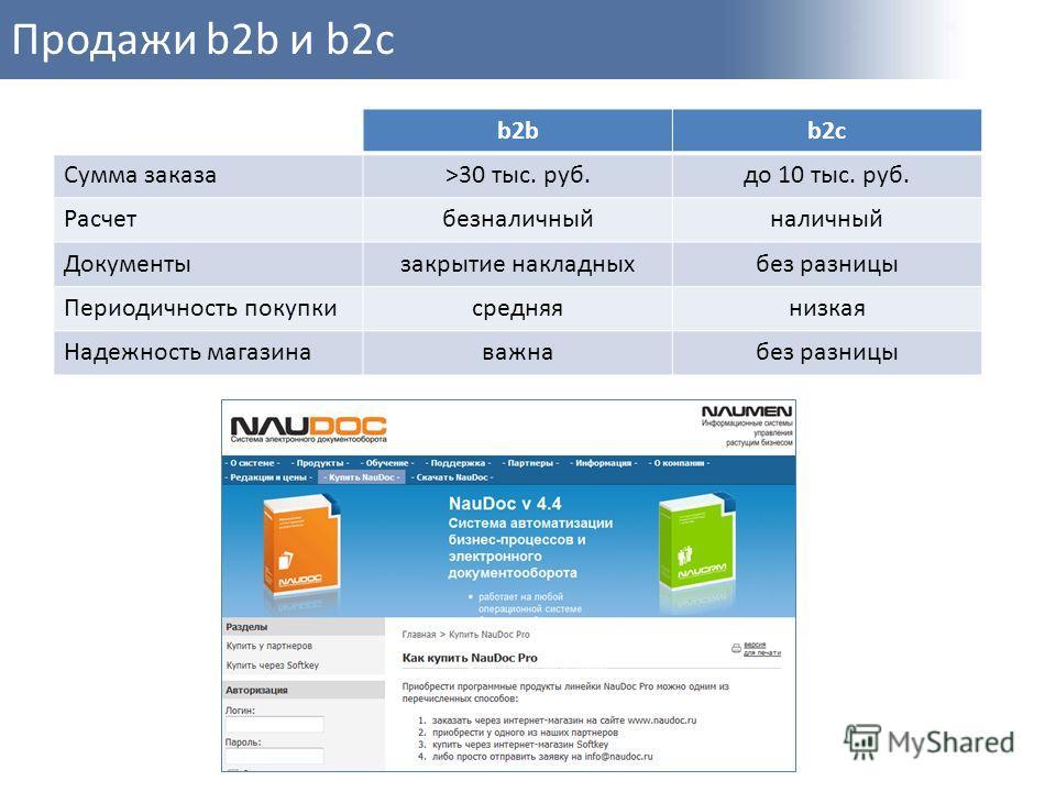 Продажи b2b и b2с b2bb2c Сумма заказа>30 тыс. руб.до 10 тыс. руб. Расчетбезналичныйналичный Документызакрытие накладныхбез разницы Периодичность покупкисредняянизкая Надежность магазинаважнабез разницы