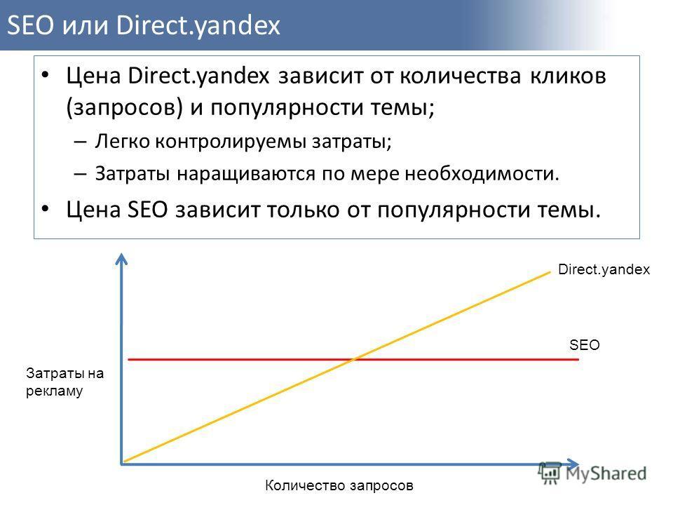 SEO или Direct.yandex Цена Direct.yandex зависит от количества кликов (запросов) и популярности темы; – Легко контролируемы затраты; – Затраты наращиваются по мере необходимости. Цена SEO зависит только от популярности темы. Количество запросов Затра