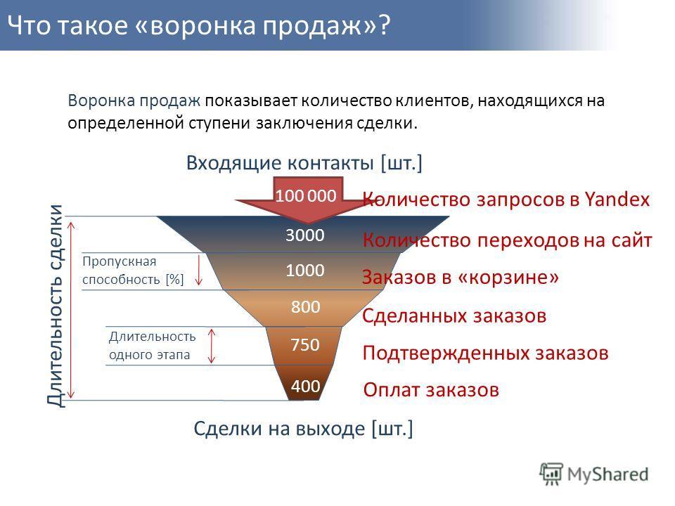 Что такое «воронка продаж»? Количество переходов на сайт Заказов в «корзине» Подтвержденных заказов Количество запросов в Yandex Оплат заказов Сделанных заказов 3000 1000 800 750 400 100 000 Воронка продаж показывает количество клиентов, находящихся