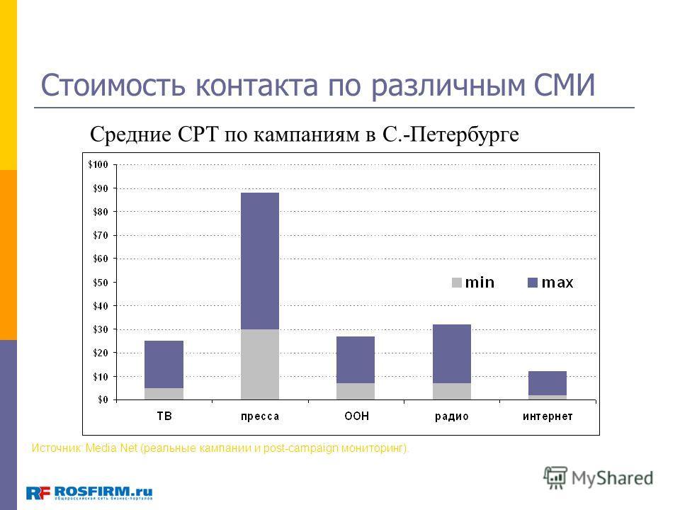 Стоимость контакта по различным СМИ Средние CPT по кампаниям в С.-Петербурге Источник: Media Net (реальные кампании и post-campaign мониторинг).