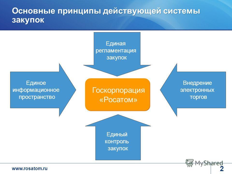 www.rosatom.ru 2 Основные принципы действующей системы закупок Госкорпорация «Росатом» Единый контроль закупок Единая регламентация закупок Внедрение электронных торгов Единое информационное пространство