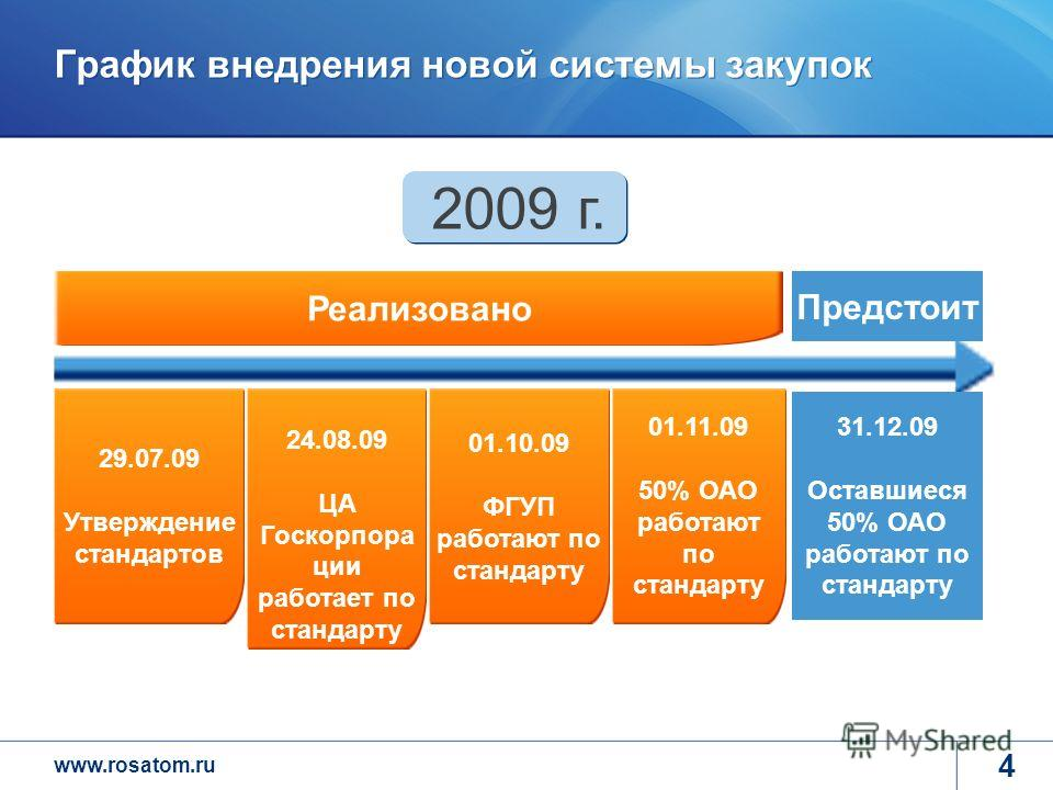 www.rosatom.ru 4 График внедрения новой системы закупок 29.07.09 Утверждение стандартов 24.08.09 ЦА Госкорпора ции работает по стандарту 01.10.09 ФГУП работают по стандарту 01.11.09 50% ОАО работают по стандарту 31.12.09 Оставшиеся 50% ОАО работают п