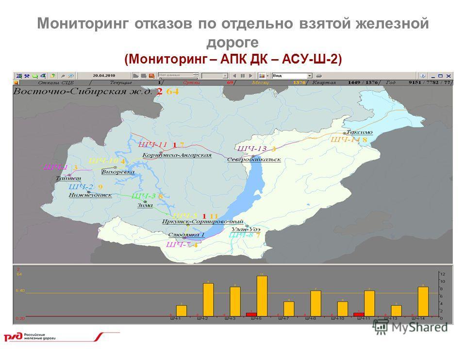 Мониторинг отказов по отдельно взятой железной дороге (Мониторинг – АПК ДК – АСУ-Ш-2)