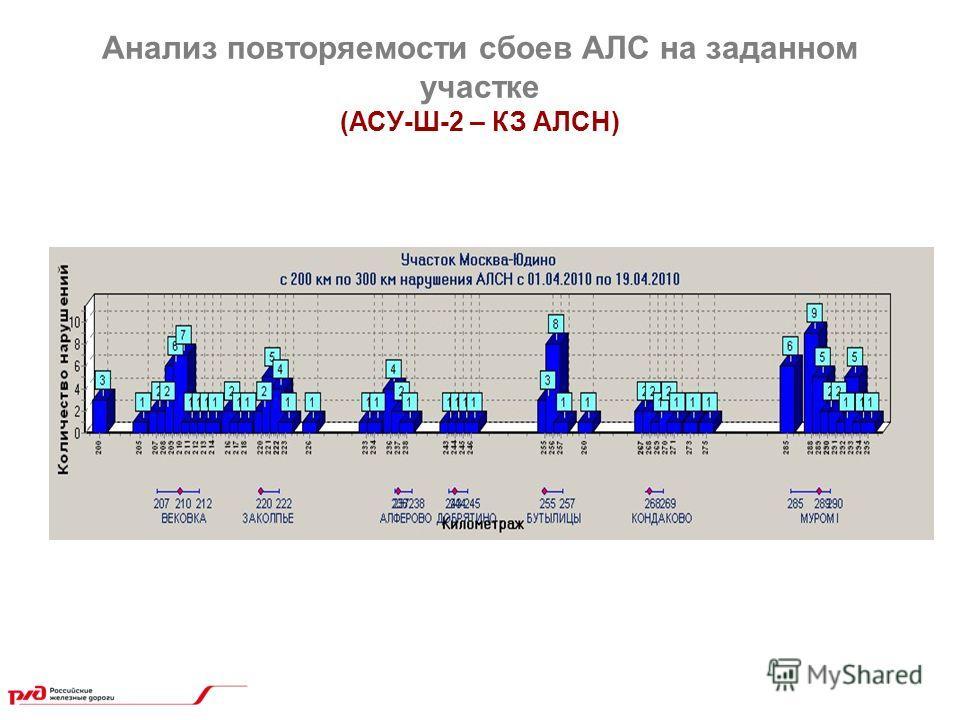 Анализ повторяемости сбоев АЛС на заданном участке (АСУ-Ш-2 – КЗ АЛСН)