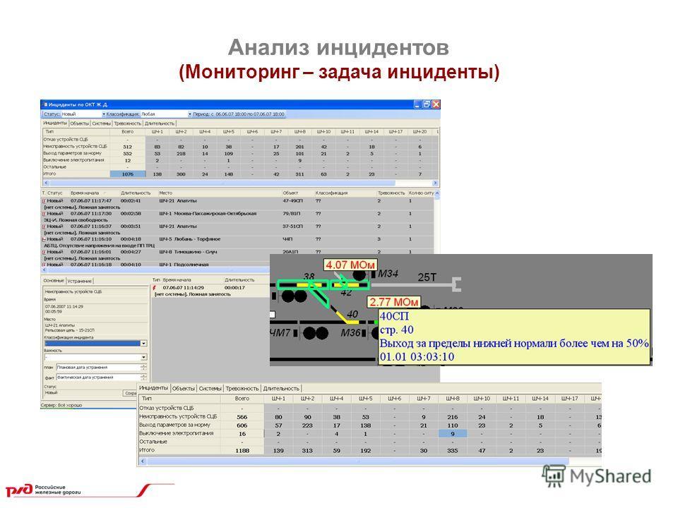 Анализ инцидентов (Мониторинг – задача инциденты)