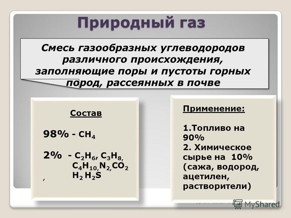 Органическая химия 10 класс5 Природный газ Смесь газообразных углеводородов различного происхождения, заполняющие поры и пустоты горных пород, рассеянных в почве Применение: 1.Топливо на 90% 2. Химическое сырье на 10% (сажа, водород, ацетилен, раство