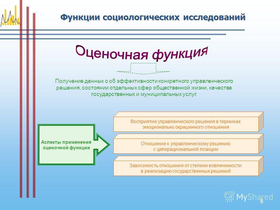 5 Функции социологических исследований Получение данных о об эффективности конкретного управленческого решения, состоянии отдельных сфер общественной жизни, качестве государственных и муниципальных услуг. Аспекты применения оценочной функции Восприят