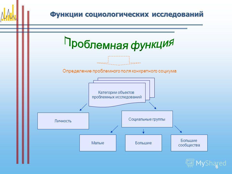 6 Функции социологических исследований Определение проблемного поля конкретного социума Категории объектов проблемных исследований Личность Социальные группы МалыеБольшие сообщества