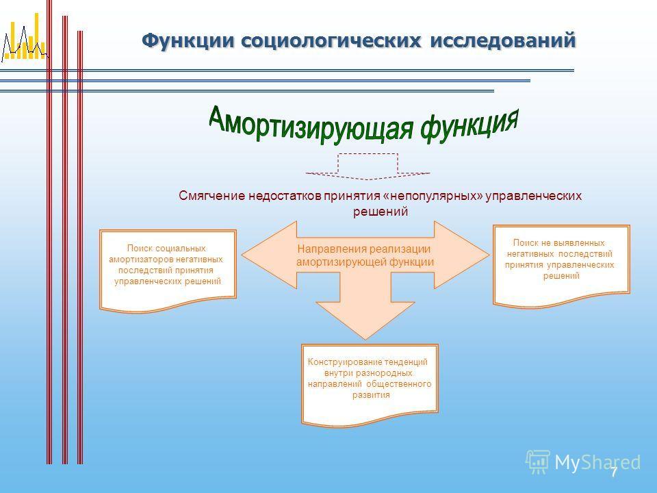 7 Функции социологических исследований Смягчение недостатков принятия «непопулярных» управленческих решений Направления реализации амортизирующей функции Поиск социальных амортизаторов негативных последствий принятия управленческих решений Конструиро
