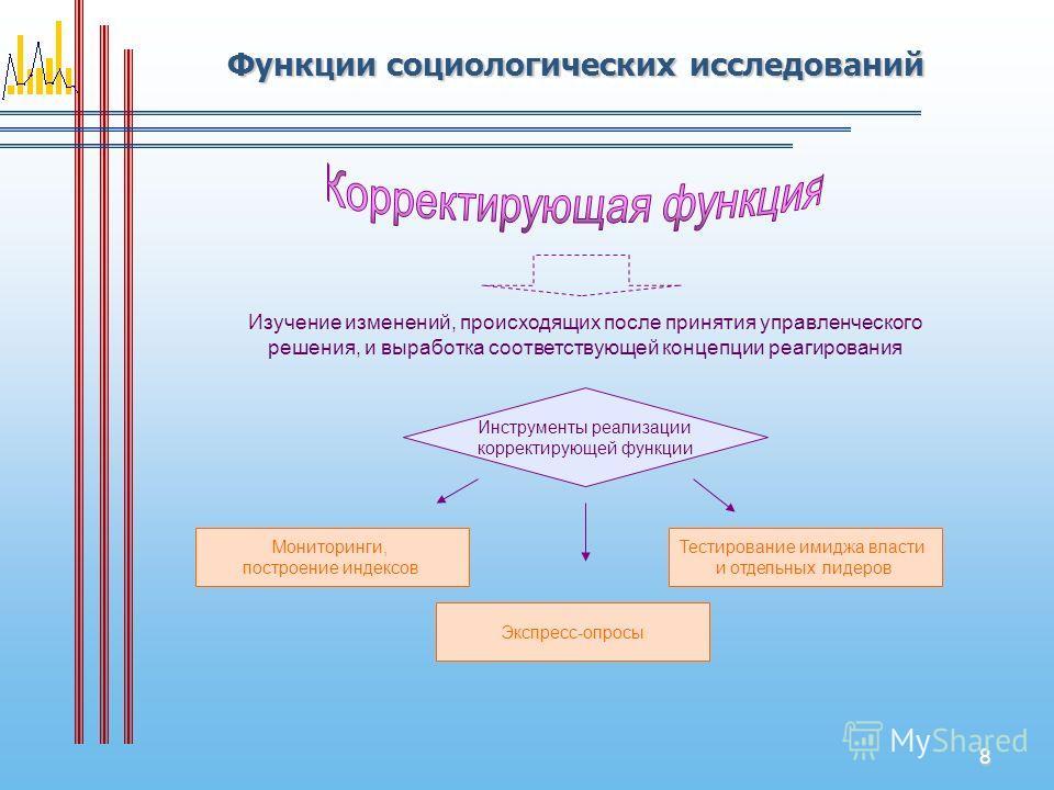 8 Функции социологических исследований Изучение изменений, происходящих после принятия управленческого решения, и выработка соответствующей концепции реагирования Инструменты реализации корректирующей функции Мониторинги, построение индексов Экспресс