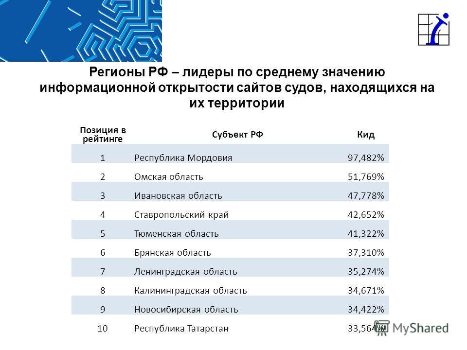 Регионы РФ – лидеры по среднему значению информационной открытости сайтов судов, находящихся на их территории Позиция в рейтинге Субъект РФКид 1Республика Мордовия97,482% 2Омская область51,769% 3Ивановская область47,778% 4Ставропольский край42,652% 5