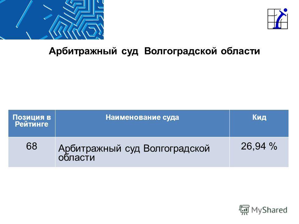 Арбитражный суд Волгоградской области Позиция в Рейтинге Наименование судаКид 68 Арбитражный суд Волгоградской области 26,94 %
