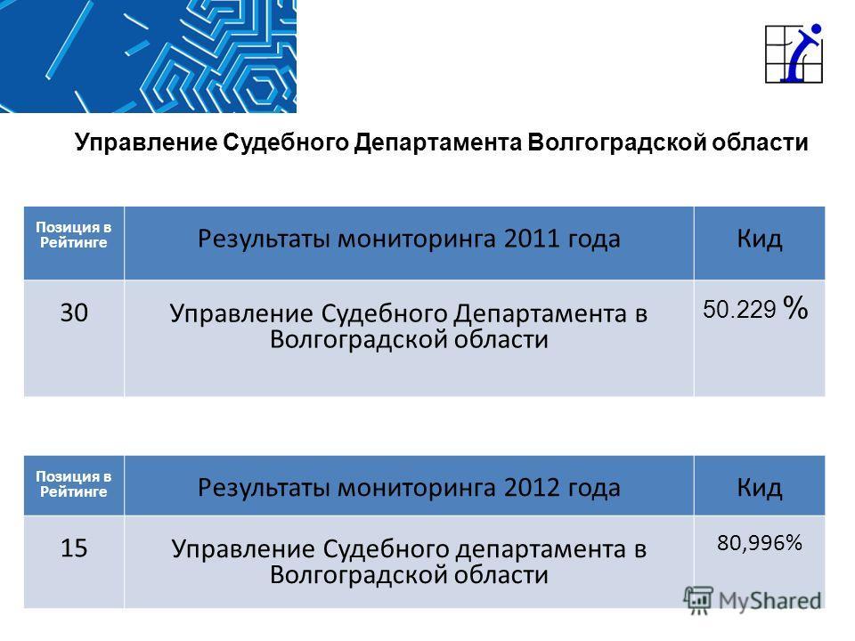 Управление Судебного Департамента Волгоградской области Позиция в Рейтинге Результаты мониторинга 2012 годаКид 15 Управление Судебного департамента в Волгоградской области 80,996% Позиция в Рейтинге Результаты мониторинга 2011 годаКид 30 Управление С