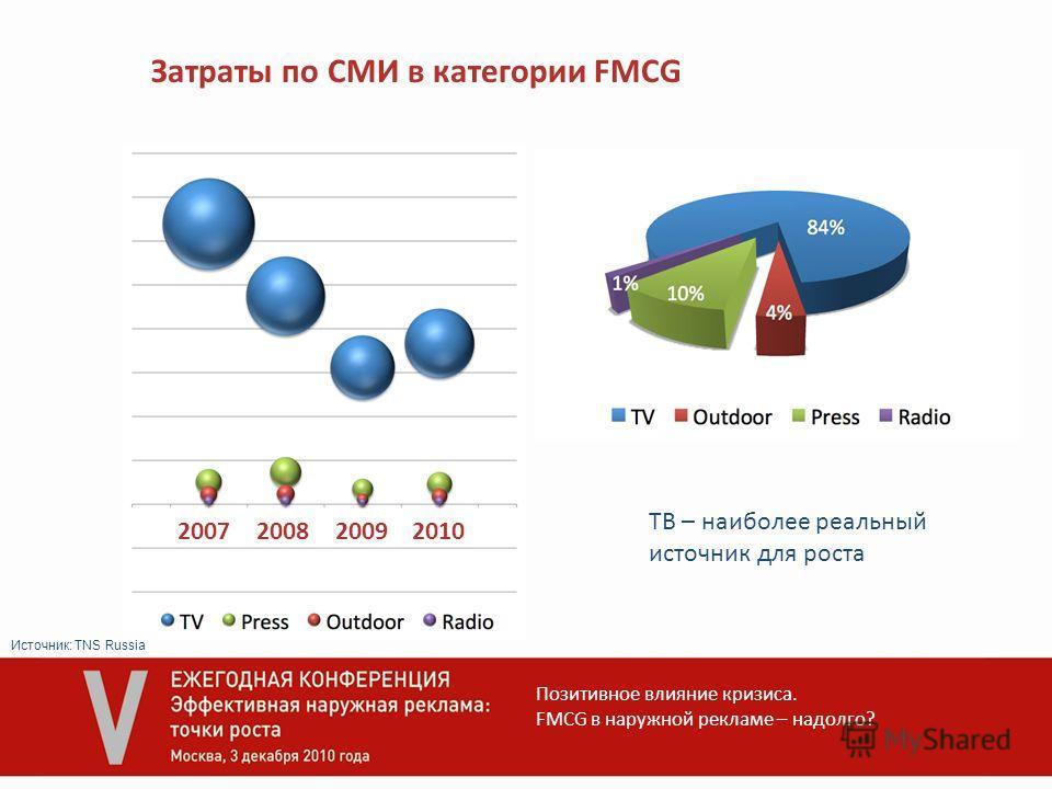 Позитивное влияние кризиса. FMCG в наружной рекламе – надолго? 2007200820092010 Затраты по СМИ в категории FMCG ТВ – наиболее реальный источник для роста Источник: TNS Russia